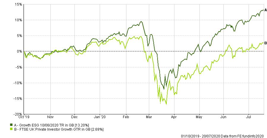 Growth ESG chart
